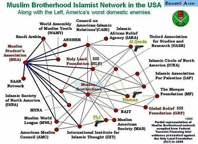 Image result for pics of muslim brotherhood in america